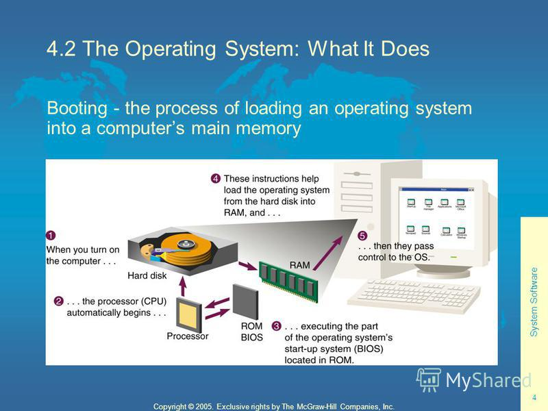 System Software 4 Copyright © 2005. Exclusive rights by The McGraw-Hill Companies, Inc. 4.2 The Operating System: What It Does Booting - the process of loading an operating system into a computers main memory