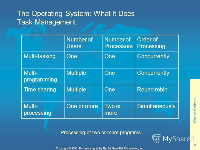 System Software 8 Copyright © 2005. Exclusive rights by The McGraw-Hill Companies, Inc. The Operating System: What It Does Task Management Number of Users Number of Processors Order of Processing Multi-taskingOne Concurrently Multi- programming Multi