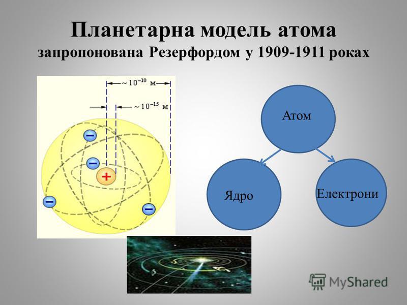 Планетарна модель атома запропонована Резерфордом у 1909-1911 роках Атом Ядро Електрони