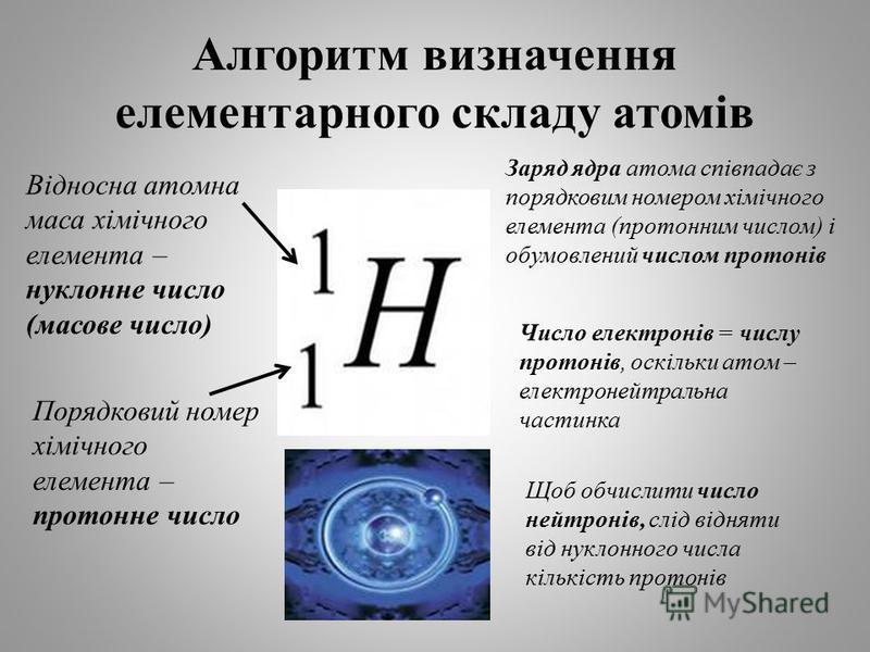 Алгоритм визначення елементарного складу атомів Відносна атомна маса хімічного елемента – нуклонне число (масове число) Порядковий номер хімічного елемента – протонне число Заряд ядра атома співпадає з порядковим номером хімічного елемента (протонним