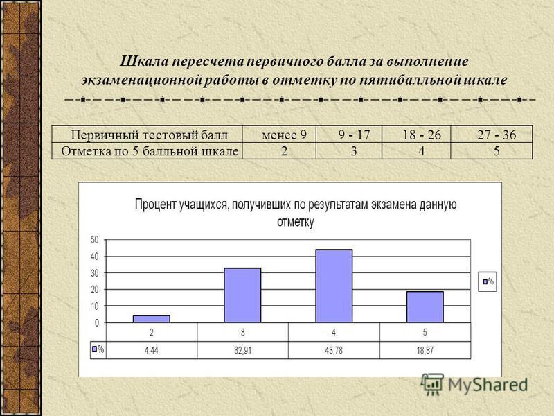 Первичный тестовый баллменее 99 - 1718 - 2627 - 36 Отметка по 5 балльной шкале 2345 Шкала пересчета первичного балла за выполнение экзаменационной работы в отметку по пятибалльной шкале