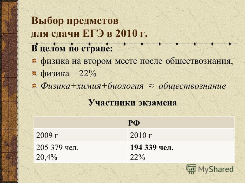 Выбор предметов для сдачи ЕГЭ в 2010 г. В целом по стране: физика на втором месте после обществознания, физика – 22% Физика+химия+биология обществознание Участники экзамена РФ 2009 г 2010 г 205 379 чел. 20,4% 194 339 чел. 22%