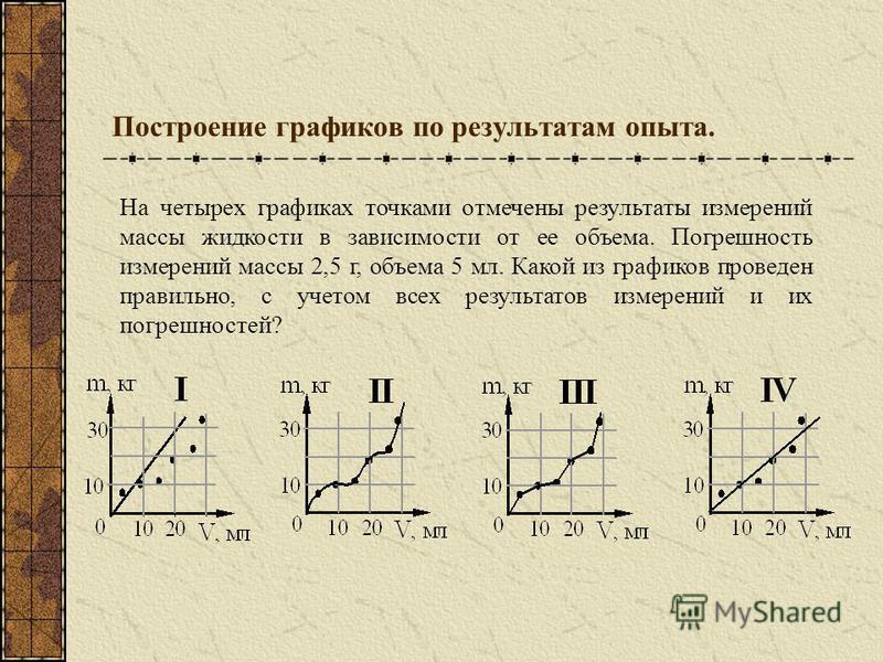 Построение графиков по результатам опыта. На четырех графиках точками отмечены результаты измерений массы жидкости в зависимости от ее объема. Погрешность измерений массы 2,5 г, объема 5 мл. Какой из графиков проведен правильно, с учетом всех результ