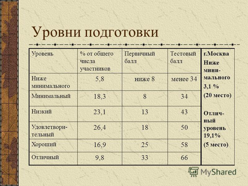 Уровни подготовки Уровень% от общего числа участников Первичный балл Тестовый балл г.Москва Ниже минимального 3,1 % (20 место) Отлич- ный уровень 19,1% (5 место) Ниже минимального 5,8 ниже 8 менее 34 Минимальный 18,3834 Низкий 23,11343 Удовлетвори- т