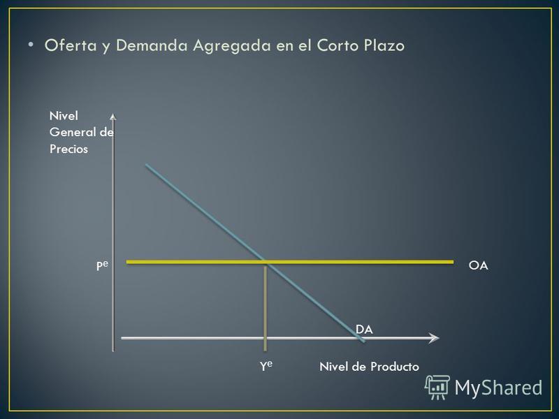 Oferta y Demanda Agregada en el Corto Plazo Nivel General de Precios P e Y e Nivel de Producto DA OA