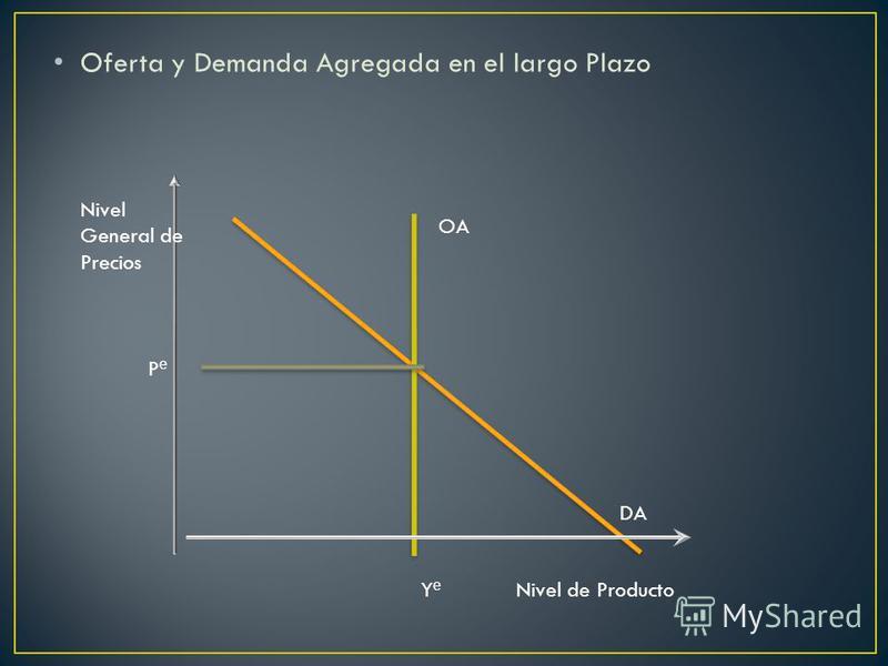 Oferta y Demanda Agregada en el largo Plazo Nivel General de Precios P e Y e Nivel de Producto OA DA