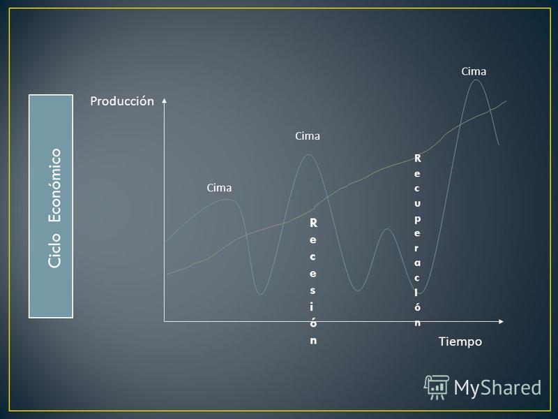 Cima RecuperacIónRecuperacIón RecesiónRecesión Producción Tiempo Ciclo Económico