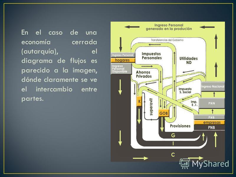 En el caso de una economía cerrada (autarquía), el diagrama de flujos es parecido a la imagen, dónde claramente se ve el intercambio entre partes.