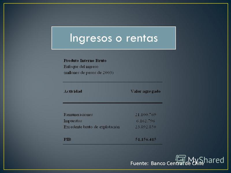 Ingresos o rentas Fuente: Banco Central de Chile