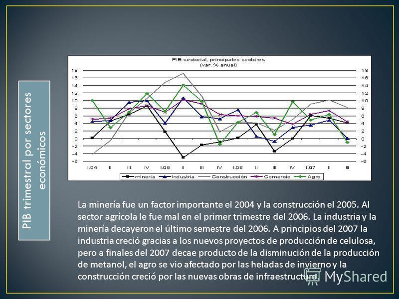 PIB trimestral por sectores económicos La minería fue un factor importante el 2004 y la construcción el 2005. Al sector agrícola le fue mal en el primer trimestre del 2006. La industria y la minería decayeron el último semestre del 2006. A principios