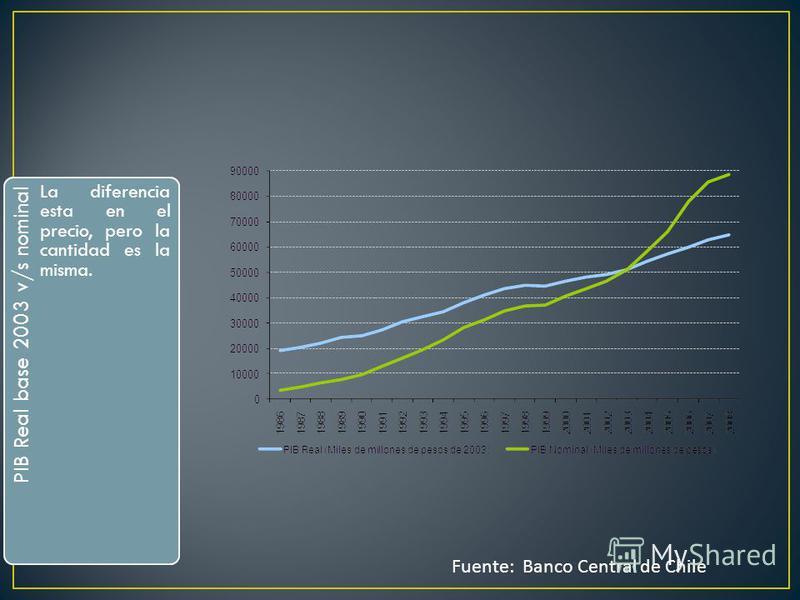 Introducción a la Macroeconomía Universidad de Chile Fuente: Banco Central de Chile PIB Real base 2003 v/s nominal La diferencia esta en el precio, pero la cantidad es la misma.