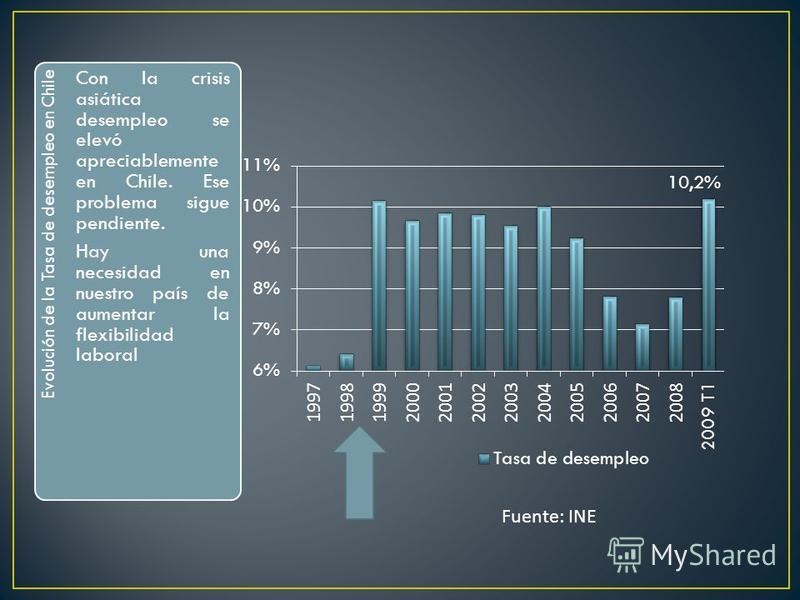 Evolución de la Tasa de desempleo en Chile Con la crisis asiática desempleo se elevó apreciablemente en Chile. Ese problema sigue pendiente. Hay una necesidad en nuestro país de aumentar la flexibilidad laboral Fuente: INE