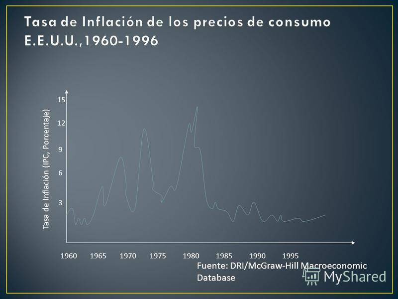 19601965197019751980198519901995 Tasa de Inflación (IPC, Porcentaje) 3 6 9 12 15 Fuente: DRI/McGraw-Hill Macroeconomic Database