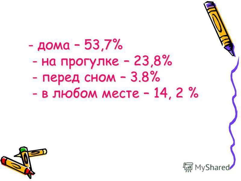 - дома – 53,7% - на прогулке – 23,8% - перед сном – 3.8% - в любом месте – 14, 2 %