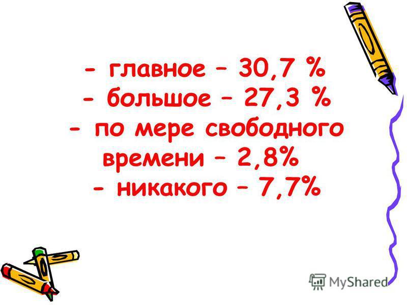 - главное – 30,7 % - большое – 27,3 % - по мере свободного времени – 2,8% - никакого – 7,7%