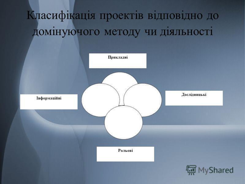 Класифікація проектів відповідно до домінуючого методу чи діяльності Прикладні Дослідницькі Рольові Інформаційні