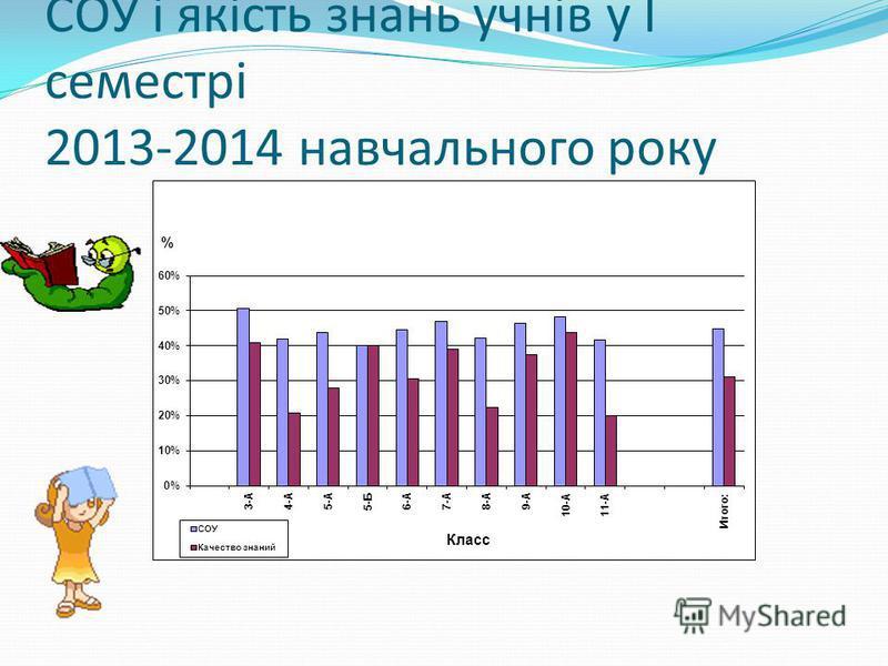 СОУ і якість знань учнів у І семестрі 2013-2014 навчального року