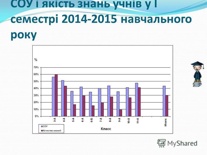 СОУ і якість знань учнів у І семестрі 2014-2015 навчального року