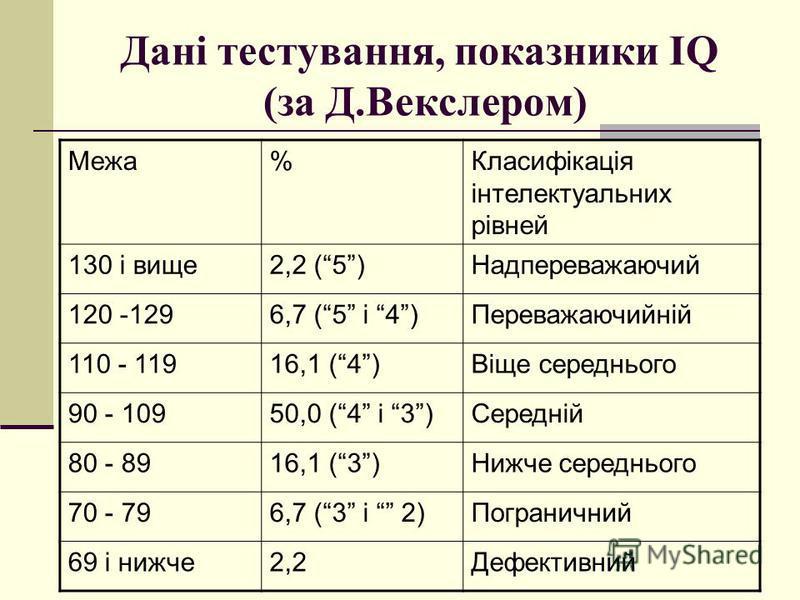 Дані тестування, показники IQ (за Д.Векслером) Межа%Класифікація інтелектуальних рівней 130 і вище2,2 (5)Надпереважаючий 120 -1296,7 (5 і 4)Переважаючийній 110 - 11916,1 (4)Віще середнього 90 - 10950,0 (4 і 3)Середній 80 - 8916,1 (3)Нижче середнього