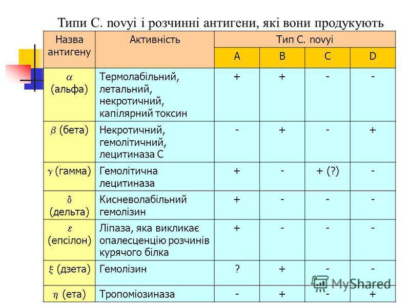 Назва антигену АктивністьТип C. novyi ABCD (альфа) Термолабільний, летальний, некротичний, капілярний токсин ++-- (бета) Некротичний, гемолітичний, лецитиназа С -+-+ (гамма) Гемолітична лецитиназа +-+ (?)- (дельта) Кисневолабільний гемолізин +--- (еп
