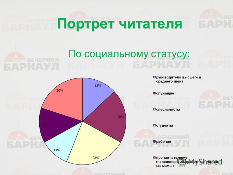 Портрет читателя По социальному статусу: