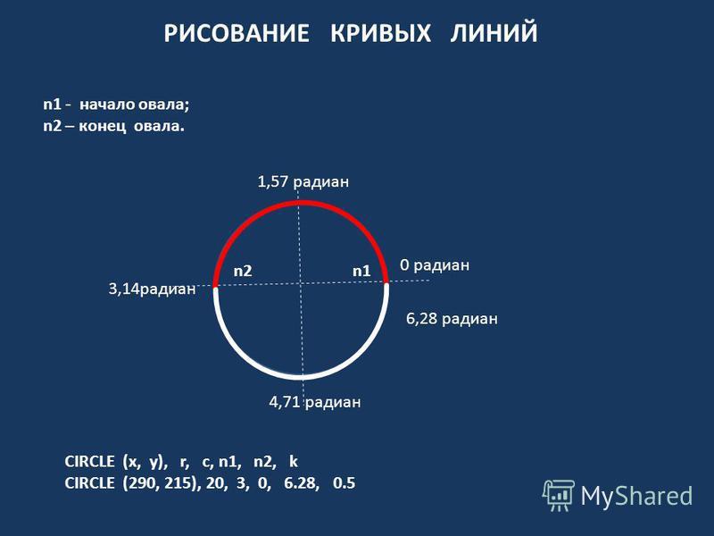 РИСОВАНИЕ КРИВЫХ ЛИНИЙ n1 - начало овала; n2 – конец овала. 0 радиан 6,28 радиан 3,14 радиан 1,57 радиан 4,71 радиан n1n2 CIRCLE (х, у), r, c, n1, n2, k CIRCLE (290, 215), 20, 3, 0, 6.28, 0.5