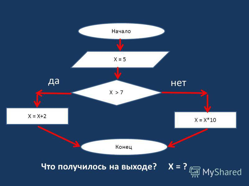 Что получилось на выходе? Х = ? нет Начало Х = 5 Х > 7 Х = Х+2 Х = Х*10 Конец да