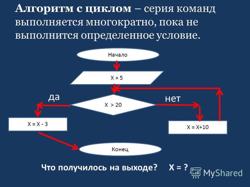 Алгоритм с циклом – серия команд выполняется многократно, пока не выполнится определенное условие. нет Начало Х = 5 Х > 20 Х = Х - 3 Х = Х+10 Конец да Что получилось на выходе? Х = ?