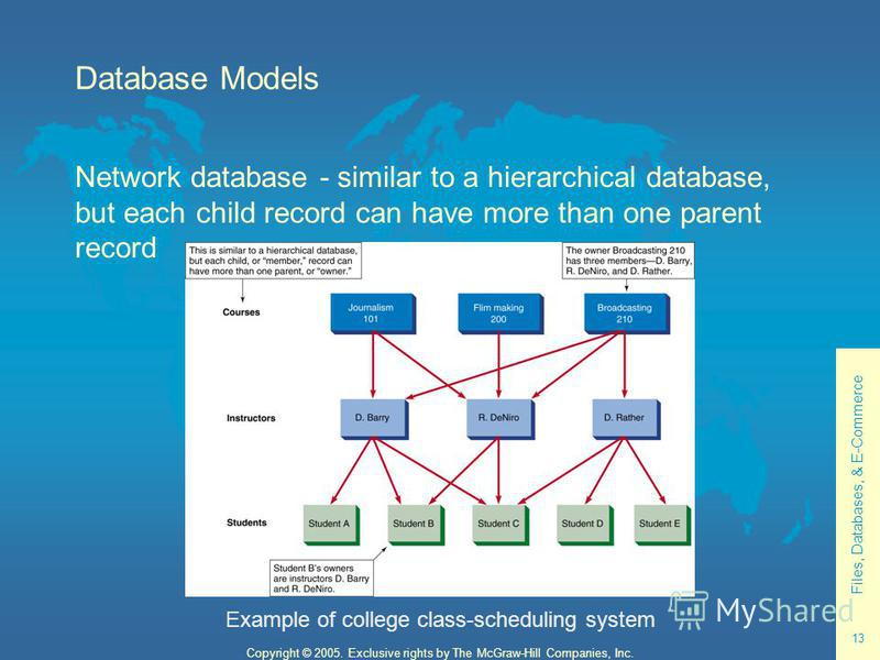 Files, Databases, & E-Commerce 13 Copyright © 2005. Exclusive rights by The McGraw-Hill Companies, Inc. Database Models Network database - similar to a hierarchical database, but each child record can have more than one parent record Example of colle
