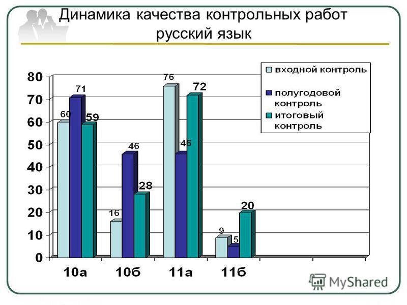 Динамика качества контрольных работ русский язык
