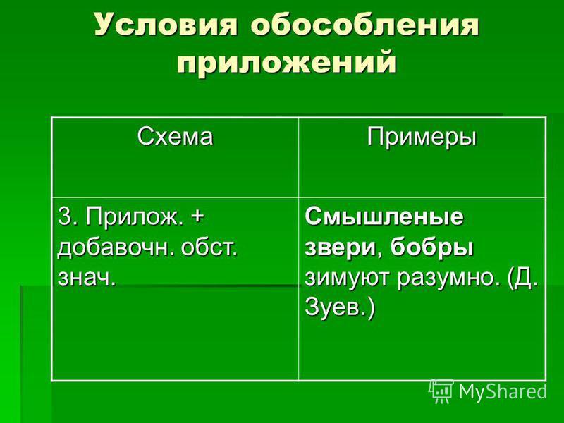 Условия обособления приложений Схема Примеры 3. Прилож. + добавочный. обст. знач. Смышленые звери, бобры зимуют разумно. (Д. Зуев.)
