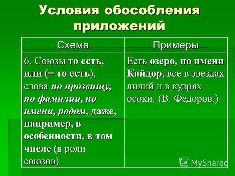 Условия обособления приложений Схема Примеры 6. Союзы то есть, или (= то есть), слова по прозвищу, по фамилии, по имени, родом, даже, например, в особенности, в том числе (в роли союзов) Есть озеро, по имени Кайдор, все в звездах лилий и в кудрях осо