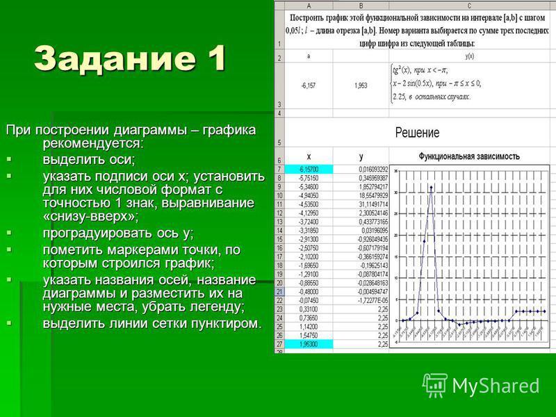 Задание 1 При построении диаграммы – графика рекомендуется: выделить оси; выделить оси; указать подписи оси x; установить для них числовой формат с точностью 1 знак, выравнивание «снизу-вверх»; указать подписи оси x; установить для них числовой форма