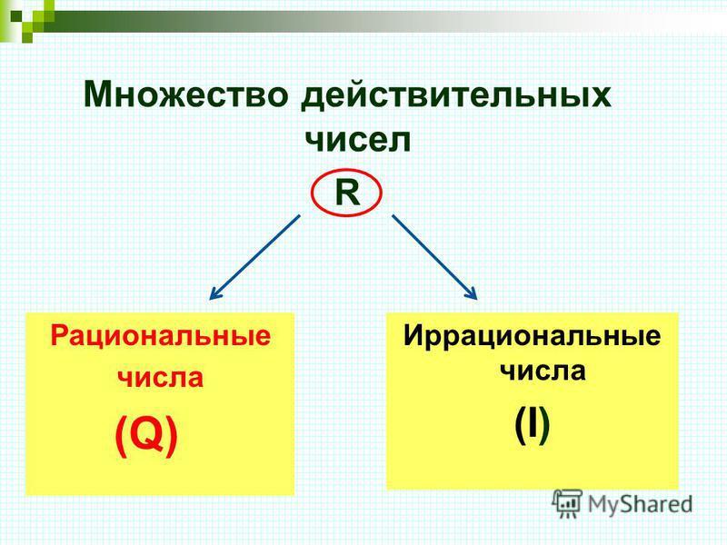 Множество действительных чисел R Иррациональные числа (I) Рациональные числа (Q)