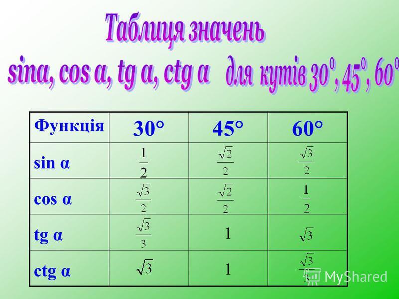 Функція 30°45°60° sin α cos α tg α 1 ctg α 1
