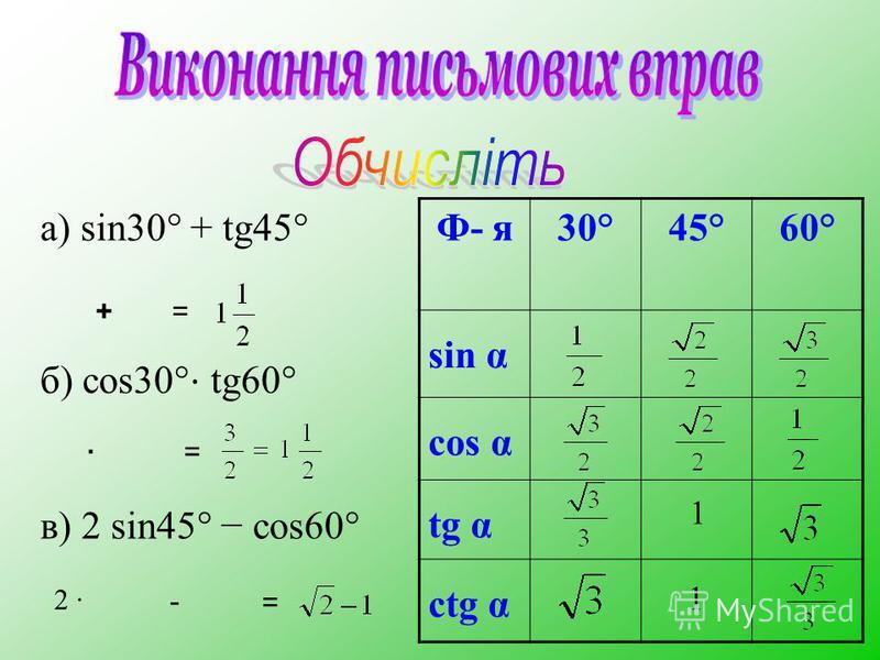 Ф- я30°45°60° sin α cos α tg α ctg α 1 а) sin30° + tg45° б) cos30° tg60° в) 2 sin45° cos60° += ·= 2 · - = 1