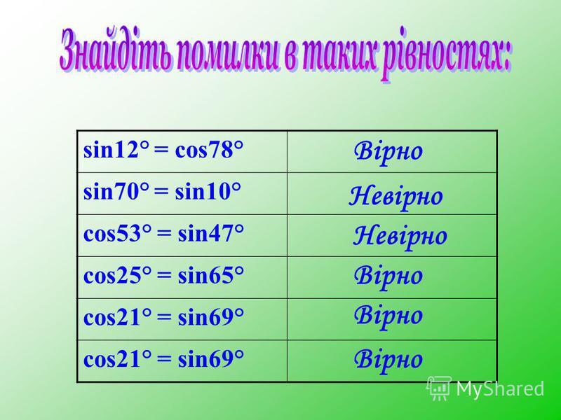 sin12° = cos78° sin70° = sin10° cos53° = sin47° cos25° = sin65° cos21° = sin69° Вірно Невірно Невірно Вірно Вірно Вірно