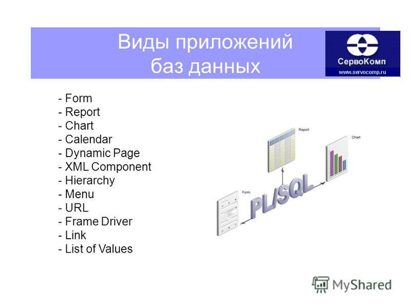 Виды приложений баз данных - Form - Report - Chart - Calendar - Dynamic Page - XML Component - Hierarchy - Menu - URL - Frame Driver - Link - List of Values