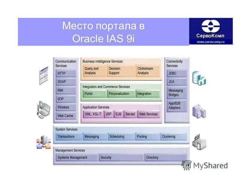 Место портала в Oracle IAS 9i