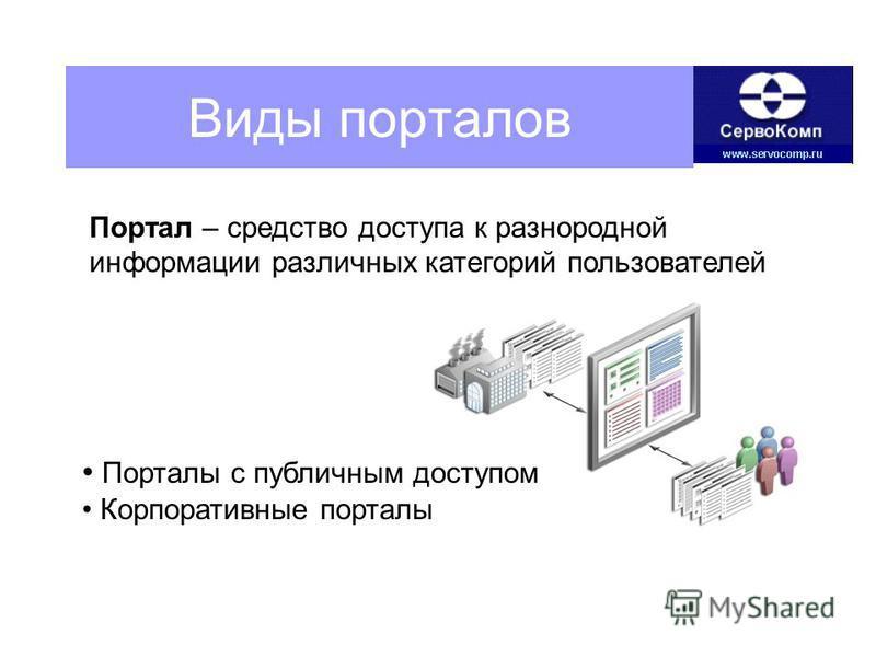Виды порталов Порталы с публичным доступом Корпоративные порталы Портал – средство доступа к разнородной информации различных категорий пользователей