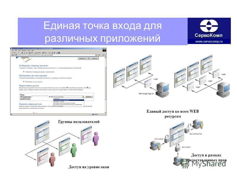 Единая точка входа для различных приложений Единый доступ ко всем WEB ресурсам Доступ в рамках предоставленных прав Доступ на уровне окон Группы пользователей