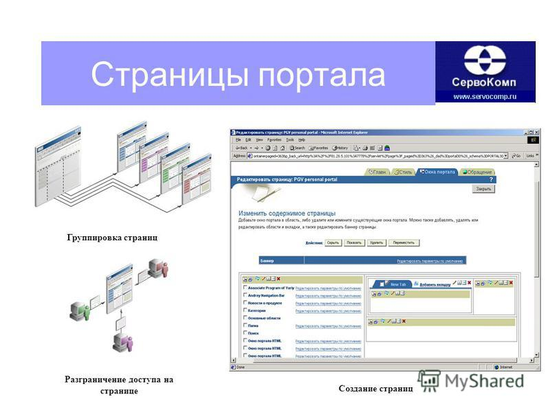 Группировка страниц Создание страниц Разграничение доступа на странице