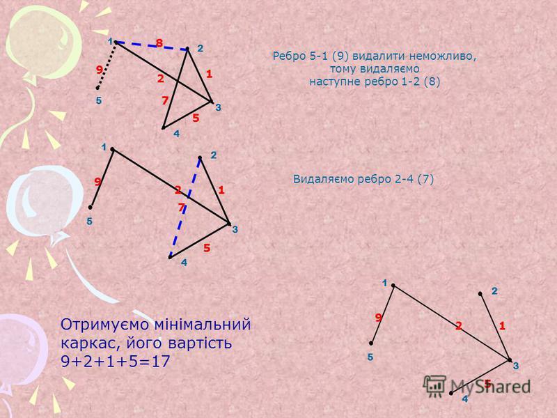 1 2 3 4 5 8 1 5 9 2 7 Ребро 5-1 (9) видалити неможливо, тому видаляємо наступне ребро 1-2 (8) 1 2 3 4 5 1 5 9 2 7 Видаляємо ребро 2-4 (7) 1 2 3 4 5 1 5 9 2 Отримуємо мінімальний каркас, його вартість 9+2+1+5=17