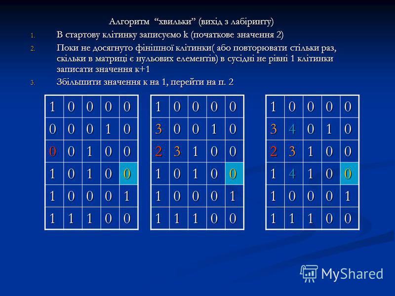 Алгоритм хвильки (вихід з лабіринту) 1. В стартову клітинку записуємо k (початкове значення 2) 2. Поки не досягнуто фінішної клітинки( або повторювати стільки раз, скільки в матриці є нульових елементів) в сусідні не рівні 1 клітинки записати значенн