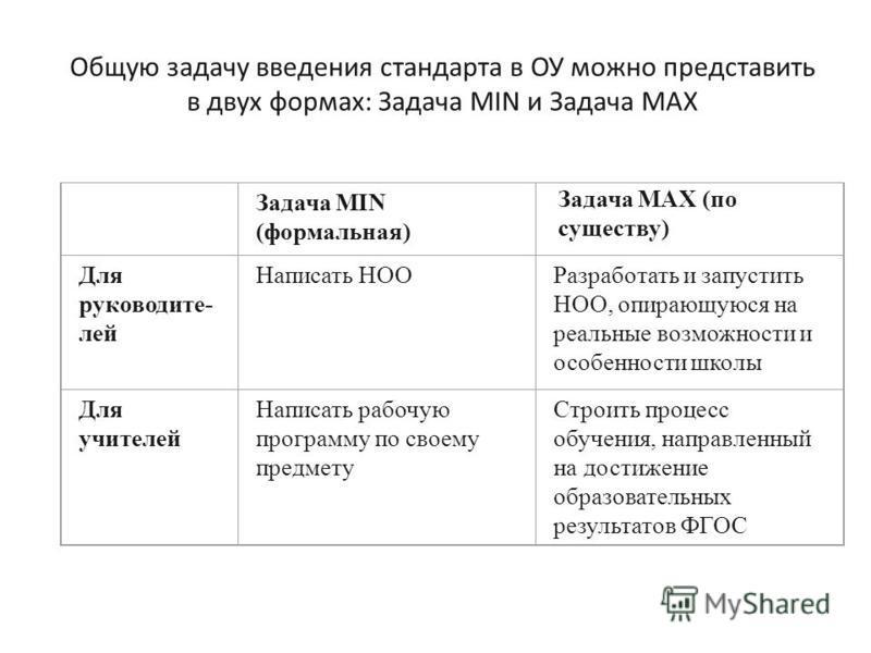 Общую задачу введения стандарта в ОУ можно представить в двух формах: Задача MIN и Задача MAX Задача MIN (формальная) Задача MAX (по существу) Для руководите- лей Написать НООРазработать и запустить НОО, опирающуюся на реальные возможности и особенно