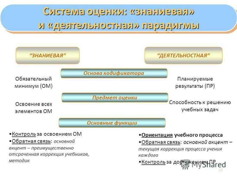 21 Система оценки: «знаниевая» и «деятельностная» парадигмы Система оценки: «знаниевая» и «деятельностная» парадигмы ЗНАНИЕВАЯДЕЯТЕЛЬНОСТНАЯ Основа кодификатора Предмет оценки Обязательный минимум (ОМ) Планируемые результаты (ПР) Освоение всех элемен