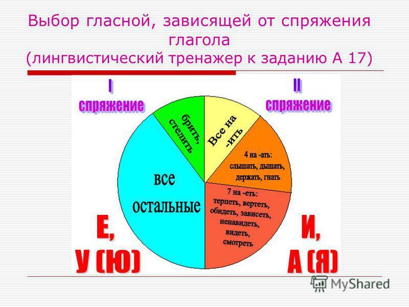 Выбор гласной, зависящей от спряжения глагола (лингвистический тренажер к заданию А 17)