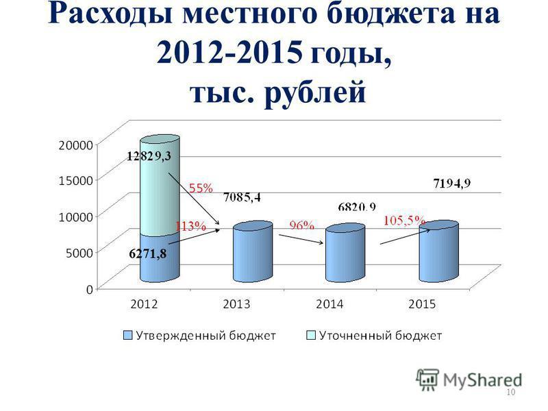 Расходы местного бюджета на 2012-2015 годы, тыс. рублей 10 6271,8 113%
