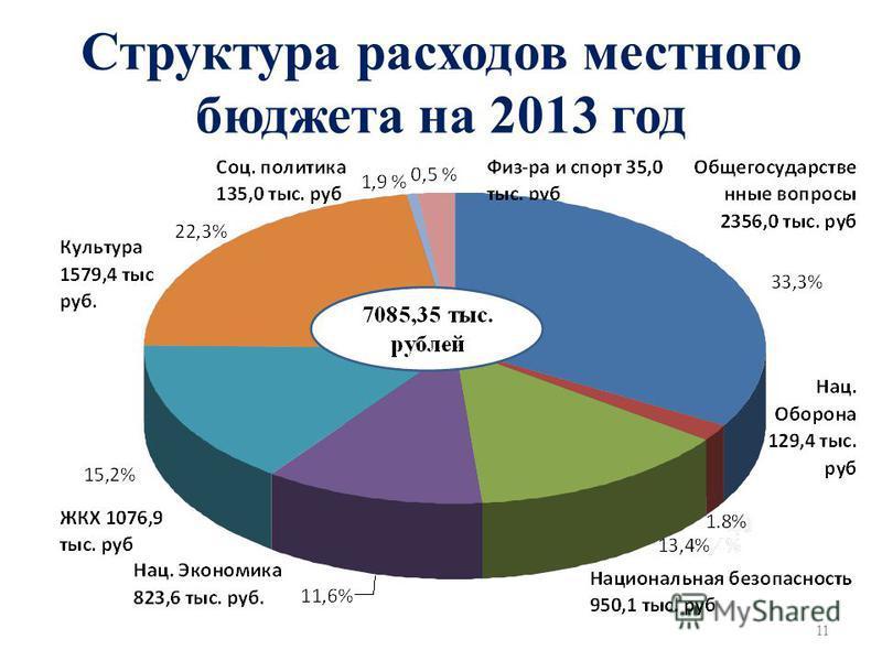 Структура расходов местного бюджета на 2013 год 11