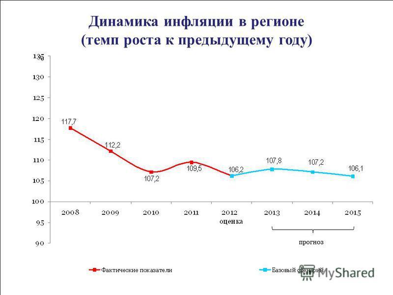 Динамика инфляции в регионе (темп роста к предыдущему году) прогноз